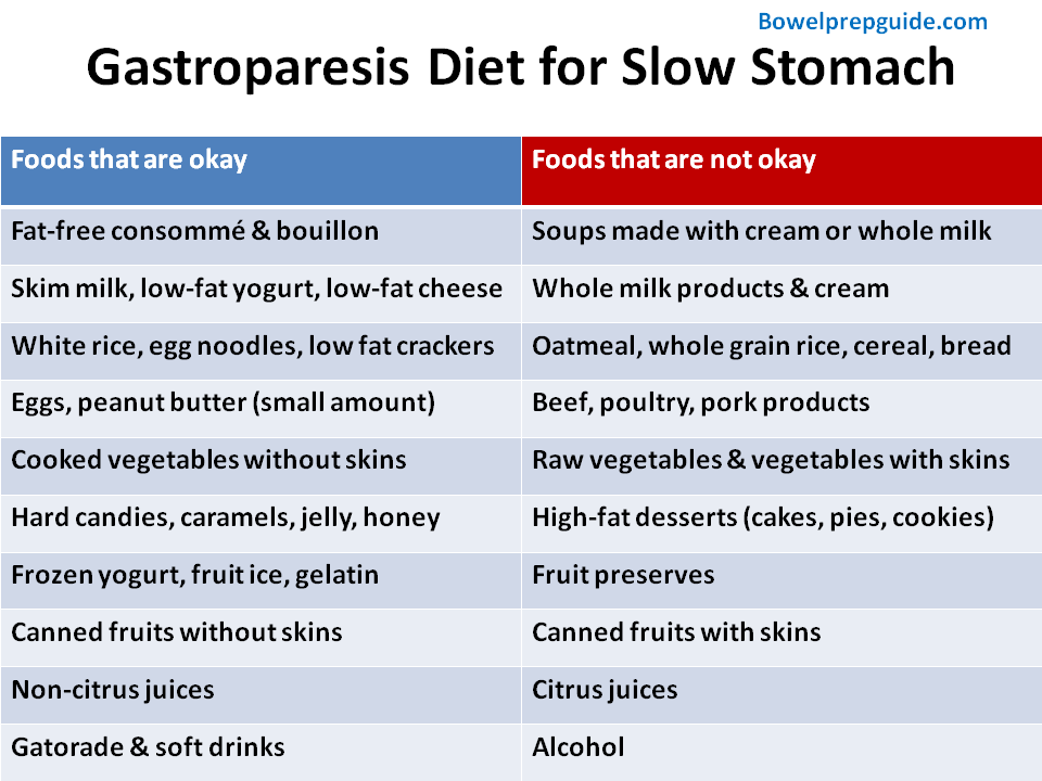 Gastroparesis diet for slow stomach